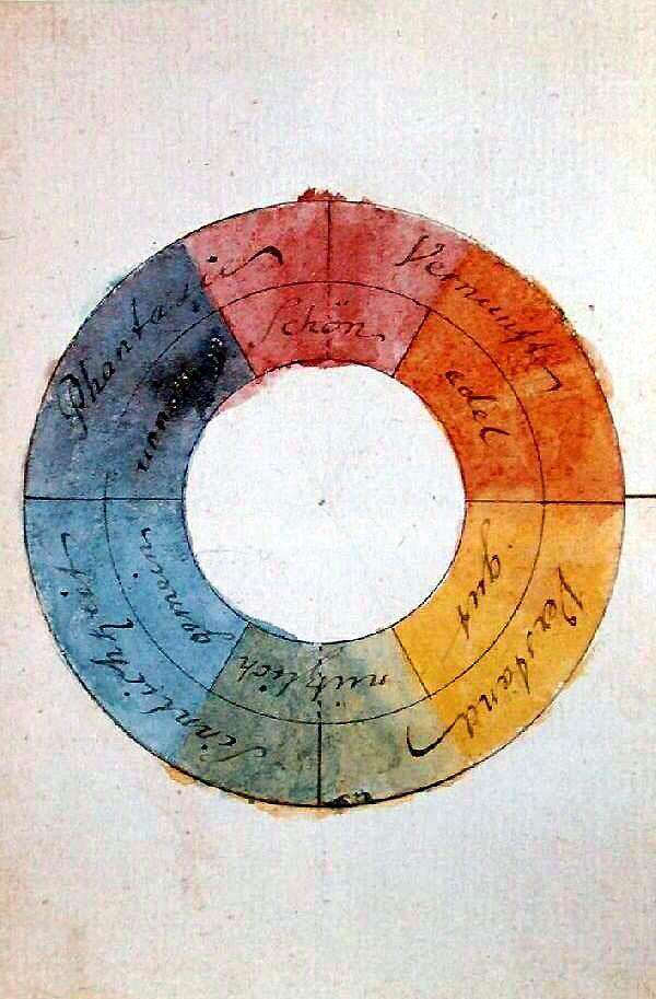 Johann Wolfgang von Goethe, Farbenkreis zur Symbolisierung des menschlichen Geistes- und Seelenlebens, 1809, Original: Freies Deutsches Hochstift - Frankfurter Goethe-Museum, Wikipedia